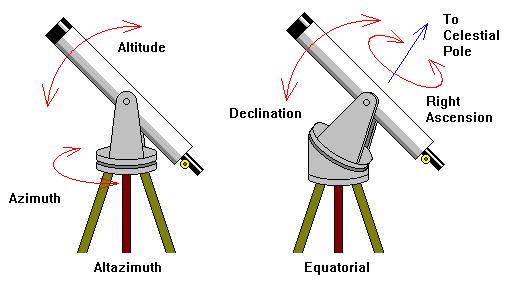 Alignment method