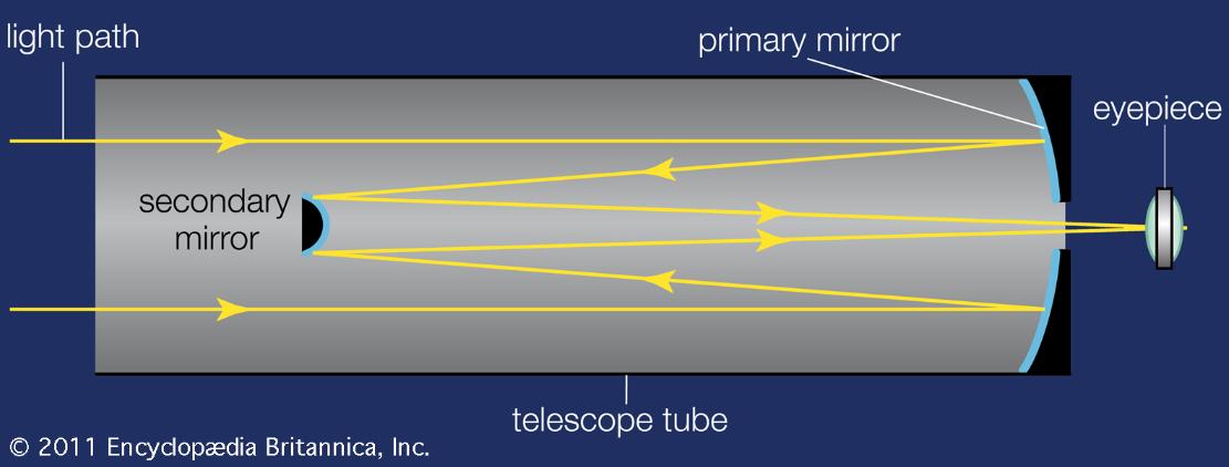 Optical design of a telescope