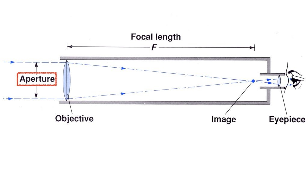 Aperture, focal length and focal ratio