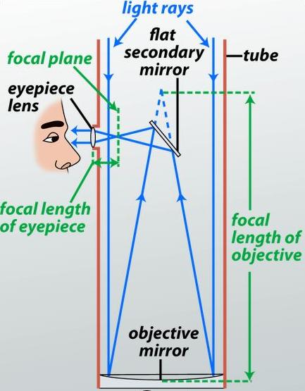 Aperture, focal length and focal ratio