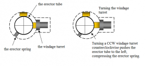 Rotating a riflescope turret