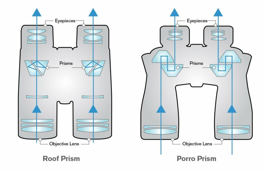 Roof_vs_Porro_Diagram