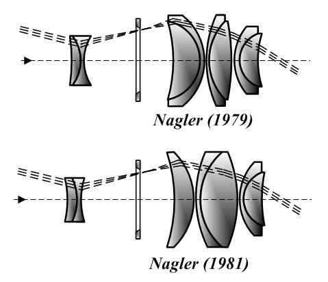Telescopes and Eyepieces